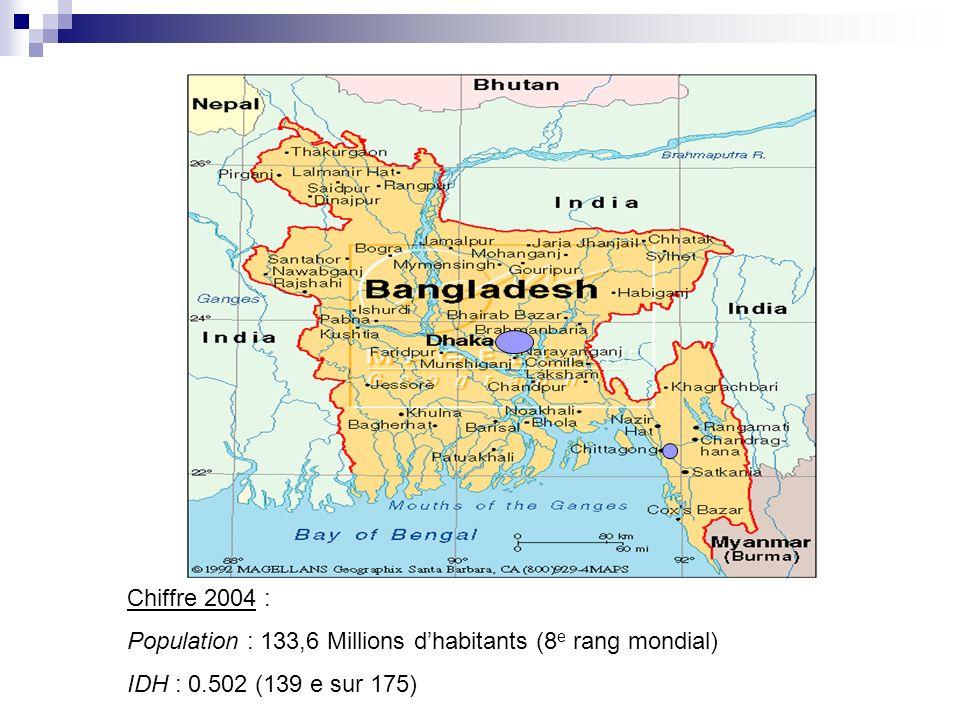 Chiffre 2004 : Population : 133,6 Millions dhabitants (8 e rang mondial) IDH : 0.502 (139 e sur 175)