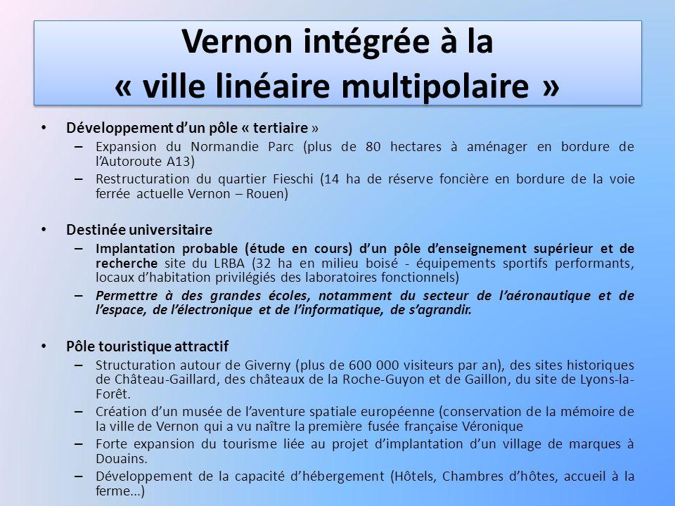 Vernon intégrée à la « ville linéaire multipolaire » Développement dun pôle « tertiaire » – Expansion du Normandie Parc (plus de 80 hectares à aménage