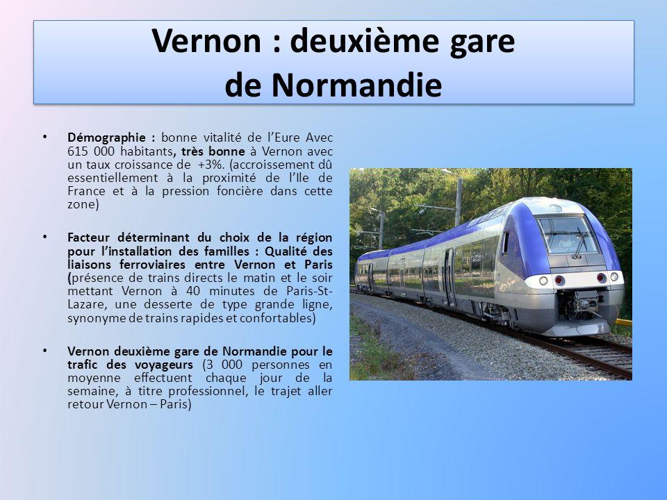 Vernon : deuxième gare de Normandie Démographie : bonne vitalité de lEure Avec 615 000 habitants, très bonne à Vernon avec un taux croissance de +3%.