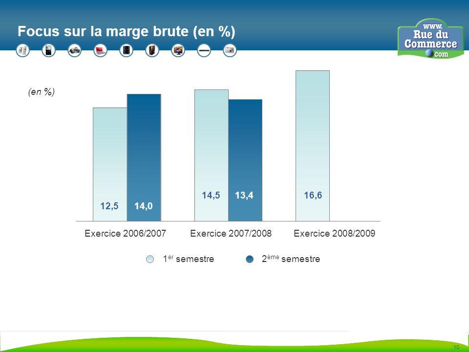 10 Focus sur la marge brute (en %) (en %) 12,5 1 er semestre2 ème semestre 14,0 14,513,416,6 Exercice 2006/2007Exercice 2007/2008Exercice 2008/2009