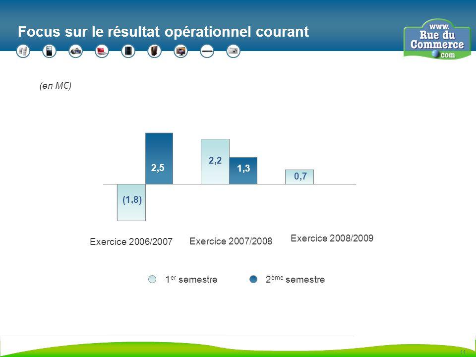 11 Focus sur le résultat opérationnel courant (en M) (1,8) 2,5 2,2 1,3 0,7 Exercice 2006/2007 Exercice 2007/2008 Exercice 2008/2009 1 er semestre2 ème semestre