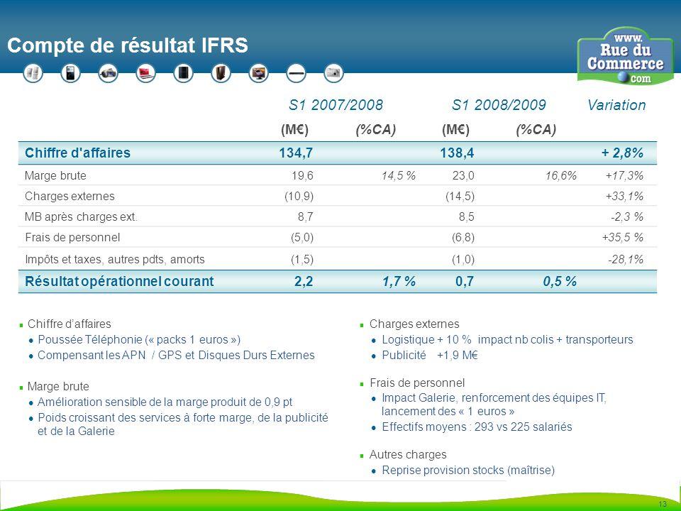 13 Compte de résultat IFRS S1 2007/2008 S1 2008/2009 Variation (M)(%CA)(M)(%CA) Chiffre d affaires134,7138,4+ 2,8% Marge brute19,614,5 %23,016,6%+17,3% Charges externes(10,9) (14,5)+33,1% MB après charges ext.8,78,5-2,3 % Frais de personnel(5,0)(6,8)+35,5 % Impôts et taxes, autres pdts, amorts(1,5)(1,0)-28,1% Résultat opérationnel courant2,21,7 % 0,70,5 % n Chiffre daffaires Poussée Téléphonie (« packs 1 euros ») Compensant les APN / GPS et Disques Durs Externes n Marge brute Amélioration sensible de la marge produit de 0,9 pt Poids croissant des services à forte marge, de la publicité et de la Galerie n Charges externes Logistique + 10 % impact nb colis + transporteurs Publicité +1,9 M n Frais de personnel Impact Galerie, renforcement des équipes IT, lancement des « 1 euros » Effectifs moyens : 293 vs 225 salariés n Autres charges Reprise provision stocks (maîtrise)