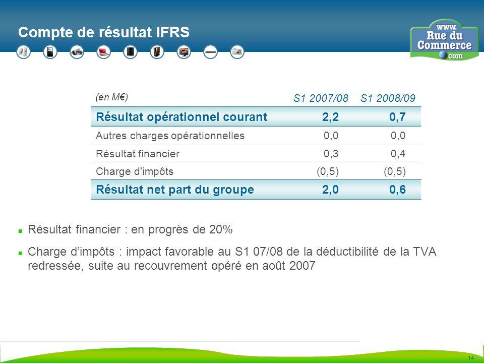 14 Compte de résultat IFRS n Résultat financier : en progrès de 20% n Charge dimpôts : impact favorable au S1 07/08 de la déductibilité de la TVA redressée, suite au recouvrement opéré en août 2007 S1 2007/08S1 2008/09 Résultat opérationnel courant2,20,7 Autres charges opérationnelles0,0 Résultat financier0,30,4 Charge d impôts(0,5) Résultat net part du groupe2,00,6 (en M)