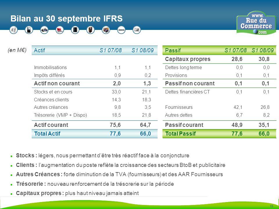15 Bilan au 30 septembre IFRS n Stocks : légers, nous permettant dêtre très réactif face à la conjoncture n Clients : laugmentation du poste reflète la croissance des secteurs BtoB et publicitaire n Autres Créances : forte diminution de la TVA (fournisseurs) et des AAR Fournisseurs n Trésorerie : nouveau renforcement de la trésorerie sur la période n Capitaux propres : plus haut niveau jamais atteint ActifS1 07/08S1 08/09PassifS1 07/08S1 08/09 Capitaux propres28,630,8 Immobilisations1,1 Dettes long terme0,0 Impôts différés0,90,2Provisions0,1 Actif non courant2,01,3Passif non courant0,1 Stocks et en cours33,021,1Dettes financières CT0,1 Créances clients14,318,3 Autres créances9,83,5Fournisseurs42,126,8 Trésorerie (VMP + Dispo)18,521,8Autres dettes6,78,2 Actif courant75,664,7Passif courant48,935,1 Total Actif77,666,0Total Passif77,666,0 (en M)