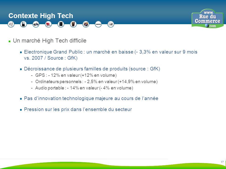17 Contexte High Tech n Un marché High Tech difficile Electronique Grand Public : un marché en baisse (- 3,3% en valeur sur 9 mois vs.