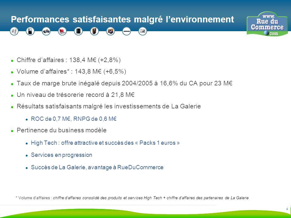 4 Performances satisfaisantes malgré lenvironnement n Chiffre daffaires : 138,4 M (+2,8%) n Volume daffaires* : 143,8 M (+6,5%) n Taux de marge brute inégalé depuis 2004/2005 à 16,6% du CA pour 23 M n Un niveau de trésorerie record à 21,8 M n Résultats satisfaisants malgré les investissements de La Galerie ROC de 0,7 M, RNPG de 0,6 M n Pertinence du business modèle High Tech : offre attractive et succès des « Packs 1 euros » Services en progression Succès de La Galerie, avantage à RueDuCommerce * Volume daffaires : chiffre daffaires consolidé des produits et services High Tech + chiffre daffaires des partenaires de La Galerie
