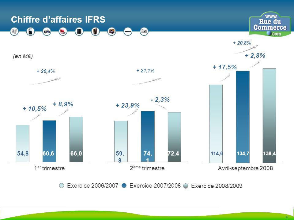 6 Chiffre daffaires IFRS 1 er trimestre (en M) 60,666,0 + 8,9% 2 ème trimestre 74, 1 72,4 - 2,3% Avril-septembre 2008 134,7138,4 + 2,8% 54,859, 8 114,6 Exercice 2006/2007Exercice 2007/2008 Exercice 2008/2009 + 10,5% + 17,5% + 23,9% + 20,4% + 21,1% + 20,8%