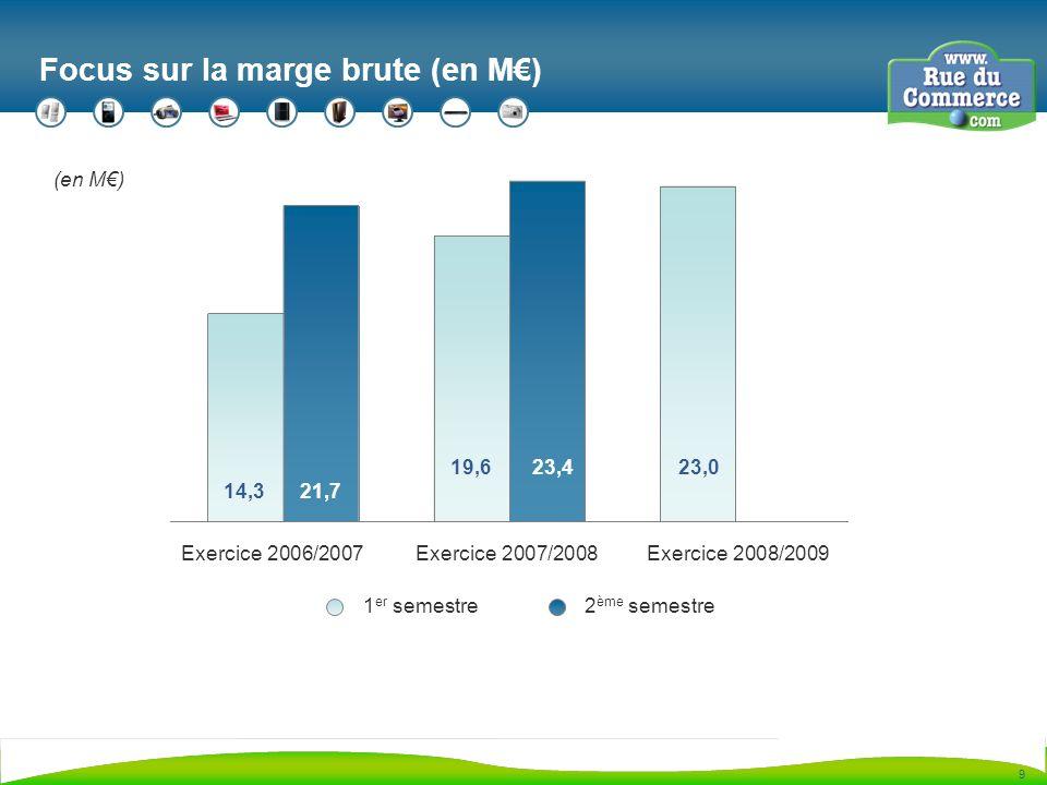 9 Focus sur la marge brute (en M) Exercice 2006/2007 (en M) 14,3 1 er semestre2 ème semestre Exercice 2007/2008 21,7 19,623,423,0 Exercice 2008/2009