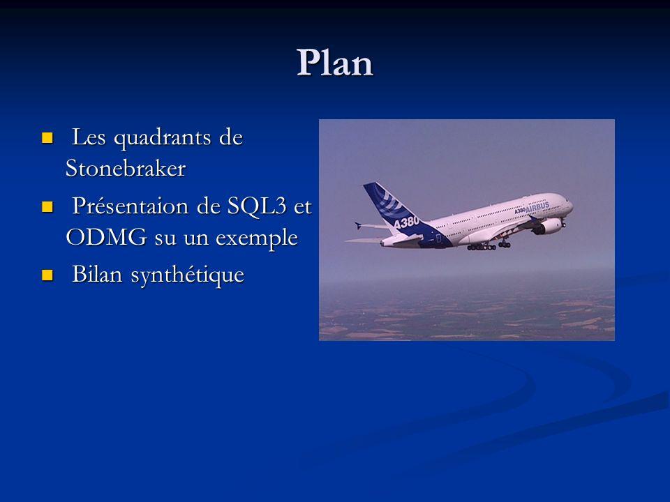 Exemple complet Pilote (PL#, PLNOM, ADR, REFAVION) Avion (AV#, AVNOM, LOC, REFAVBIS, REFPILOTE) <REFPILOTE Pilote attitré dun avion ; REFAVBIS : Référence avion de rechange> Vol (Vol#, PL#, AV#, REFPIL, REFAV, VD, VA, HD, HA)
