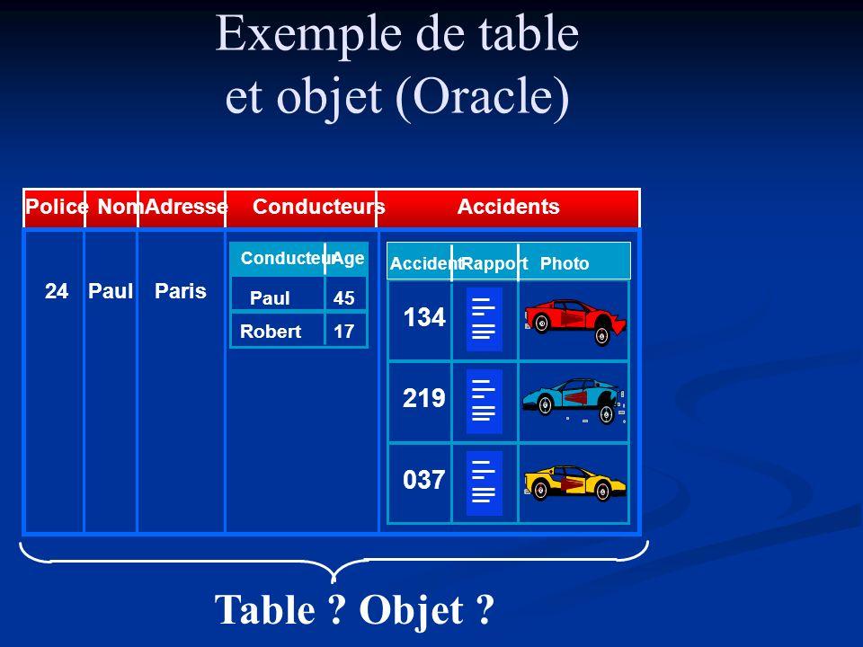 Exemple ODL Liaison C++ CLASS employe { E# INT, Nom STRING, Adresse ADDRESS Adresse ADDRESS //méthodes...}