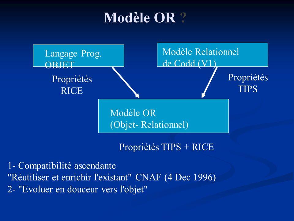 Paradigmes de devt et SQL Développement dapplication Paradigme RAT Paradigme SAT (Record at a time)(Set at a time) Paradigme POINTEUR Paradigme VALEUR Pointeur CURSOR Pointeur ligne ROWID (ref,deref) » (Modèle Relationnel, SQL2/3) (C++, CODASYL/DBTG, ODMG…) Nouveauté SQL2 Nouveauté SQL3