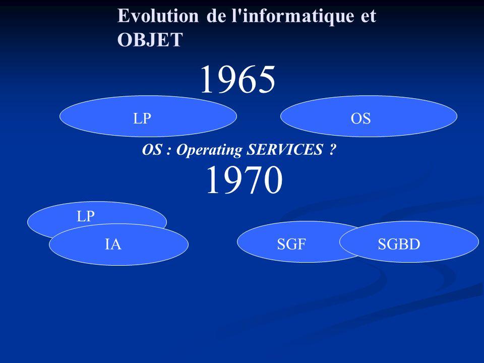 Historique du standard « 00 » Objectif « portabilité Code » Première réunion à linitiative de Rick Catell chez Sun en Sept 91 Première réunion à linitiative de Rick Catell chez Sun en Sept 91 ODMG 1.0 (1993) : 5 Editeurs ODMG 1.0 (1993) : 5 Editeurs ODL, OQL, Interface C++, Smalltalk ODL, OQL, Interface C++, Smalltalk ODMG 2.0 (1996) : 10 Editeurs (Poet, Lucent, Windward, American Man, Barry) ODMG 2.0 (1996) : 10 Editeurs (Poet, Lucent, Windward, American Man, Barry) Interface Java (Java Binding), Meta Model, OIF Interface Java (Java Binding), Meta Model, OIF ODMG 3.0 (2000) enrichissement interface Java enrichissement interface Java Accent sur intégration avec OMG et X3H2 ( SQL3) Accent sur intégration avec OMG et X3H2 ( SQL3)