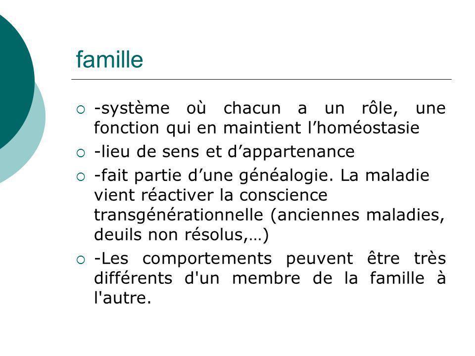 famille -système où chacun a un rôle, une fonction qui en maintient lhoméostasie -lieu de sens et dappartenance -fait partie dune généalogie. La malad