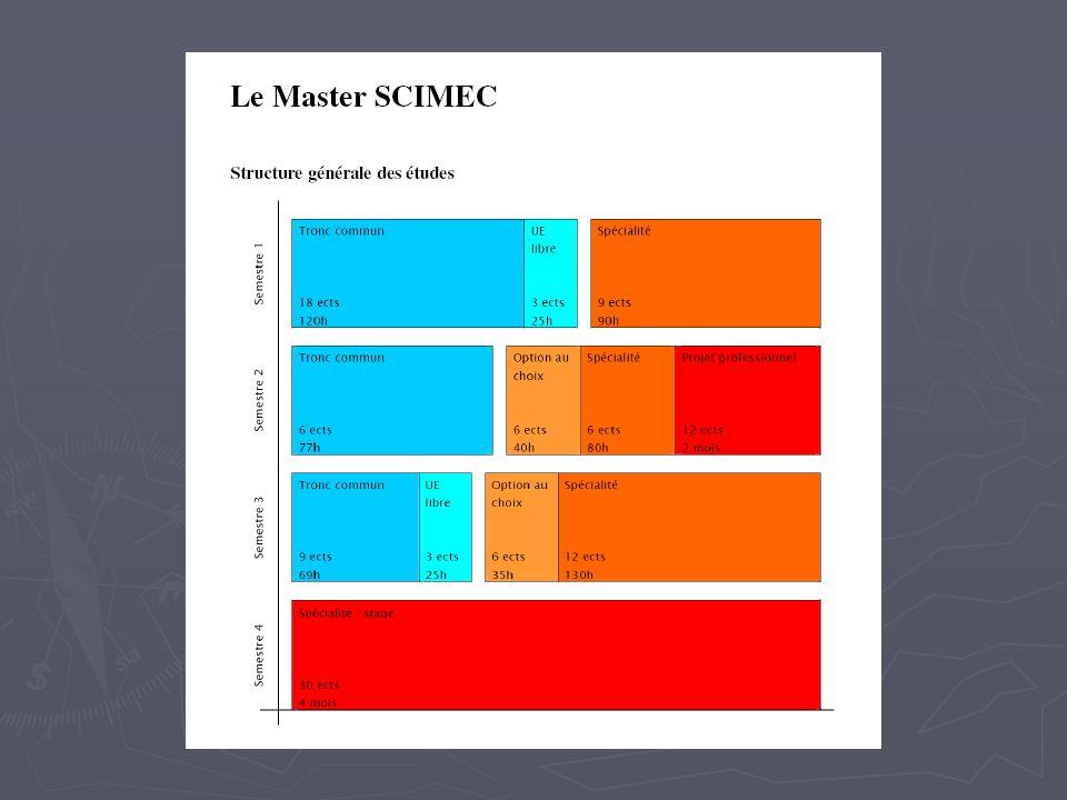Architecture du Master 1.Les cours communs 1.
