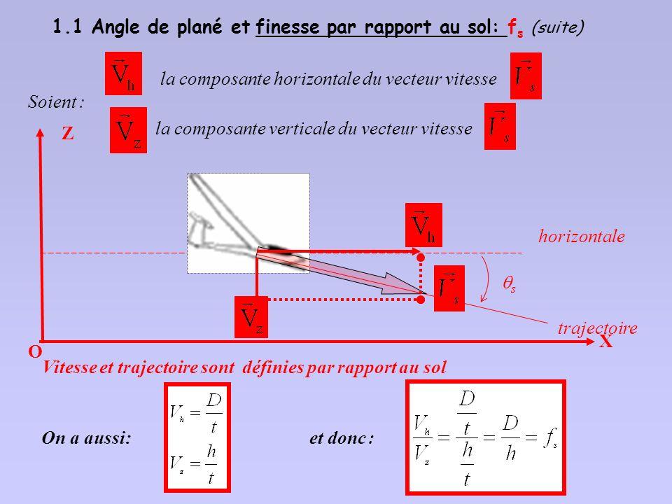 En fait il est plus commode de définir s à partir du vecteur vitesse sol du planeur : Vitesse et trajectoire sont ici définies par rapport au sol OX Z