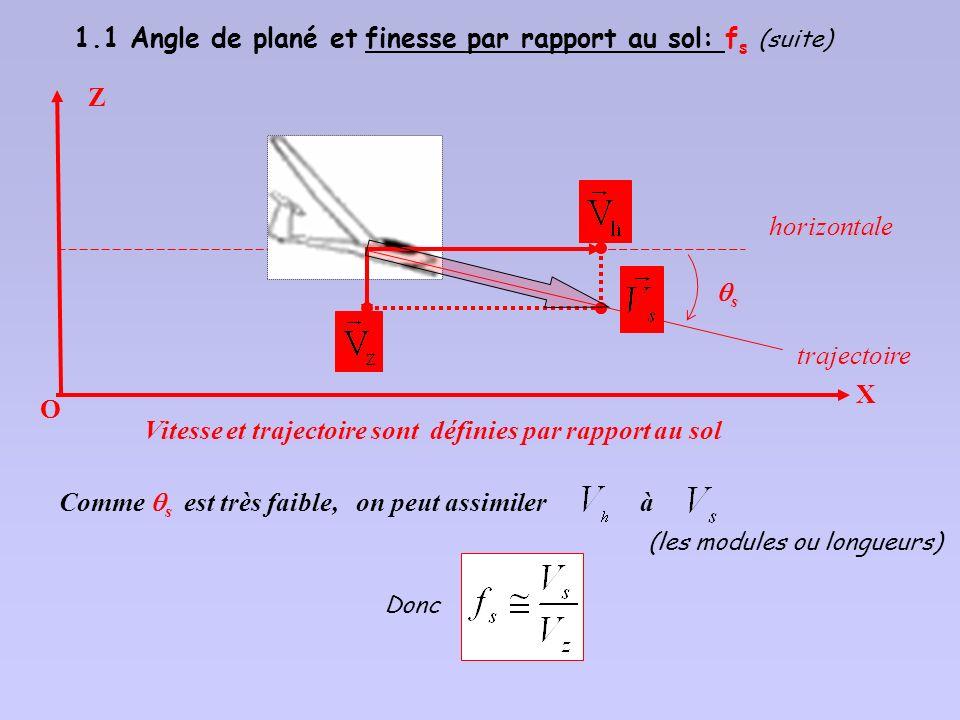 1.1 Angle de plané et finesse par rapport au sol: f s (suite) Soient : la composante horizontale du vecteur vitesse la composante verticale du vecteur