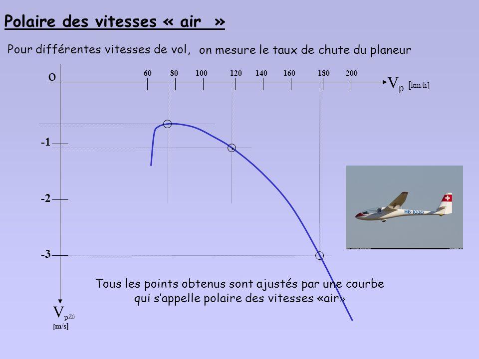 Z trajectoire horizontale a Vitesse et trajectoire sont ici définies par rapport à lair OX VpVp V pz 0 1.3 Polaire des vitesse « air »: et a Sur un gr