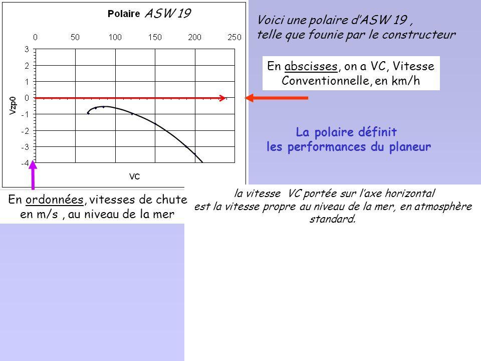 o V p Z0 [ m/s] -2 -3 V p [ km/h] 6080100120140160180200. Pour différentes vitesses de vol, Tous les points obtenus sont ajustés par une courbe qui sa