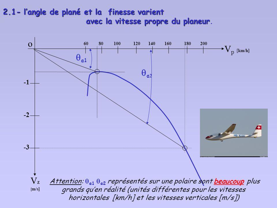 Bien retenir que : La polaire des vitesses « traditionnelle « est établie : - en air calme (air est immobile par rapport au sol), - en ligne droite -