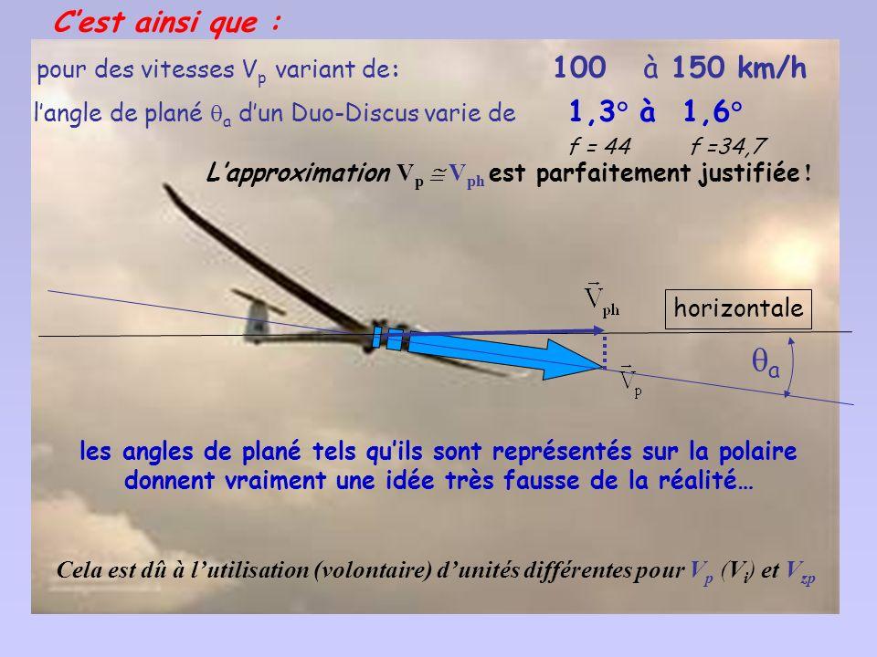 o V Z [ m/s] -2 -3 V p [km/h] 6080100120140160180200 2.1- langle de plané et la finesse varient avec la vitesse propre du planeur avec la vitesse prop