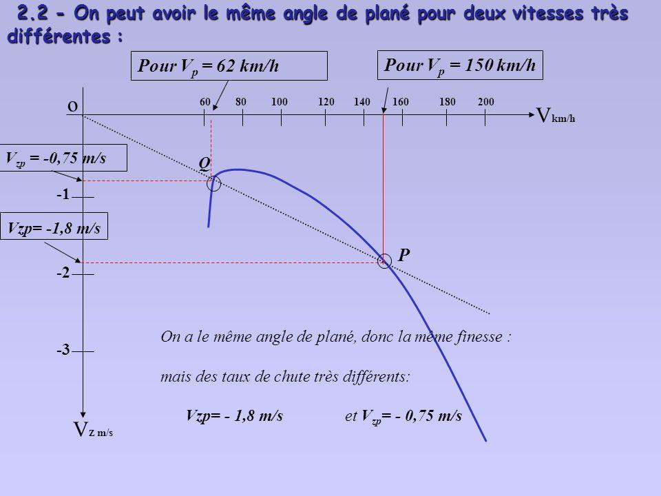 langle de plané a d un Duo-Discus varie de 1,3° à 1,6° horizontale pour des vitesses V p variant de: 100 à 150 km/h Cest ainsi que : les angles de pla