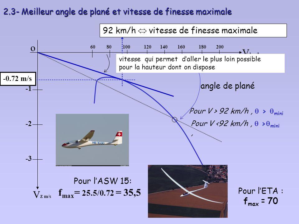 2.2 - On peut avoir le même angle de plané pour deux vitesses très différentes : o V Z m/s -2 -3 V km/h 6080100120140160180200 Pour V p = 150 km/h Vzp