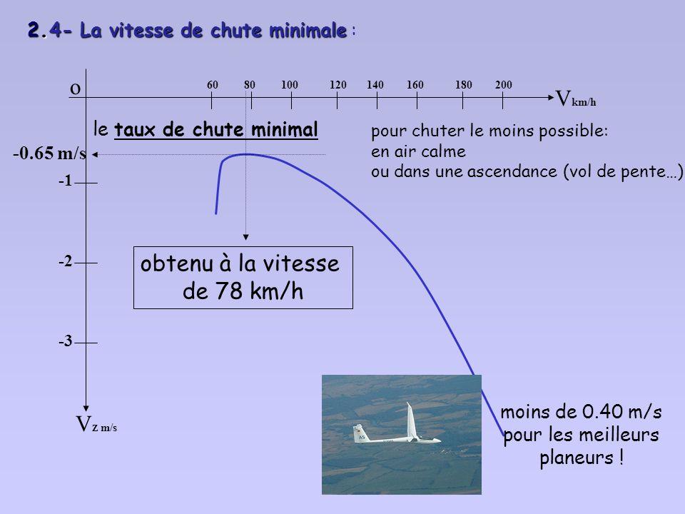 2.3- Meilleur angle de plané et vitesse de finesse maximale o V Z m/s -2 -3 V km/h 6080100120140160180200 92 km/h vitesse de finesse maximale meilleur