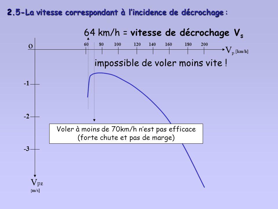 2. 4- La vitesse de chute minimale 2. 4- La vitesse de chute minimale : o V Z m/s -2 -3 V km/h 6080100120140160180200 le taux de chute minimal -0.65 m