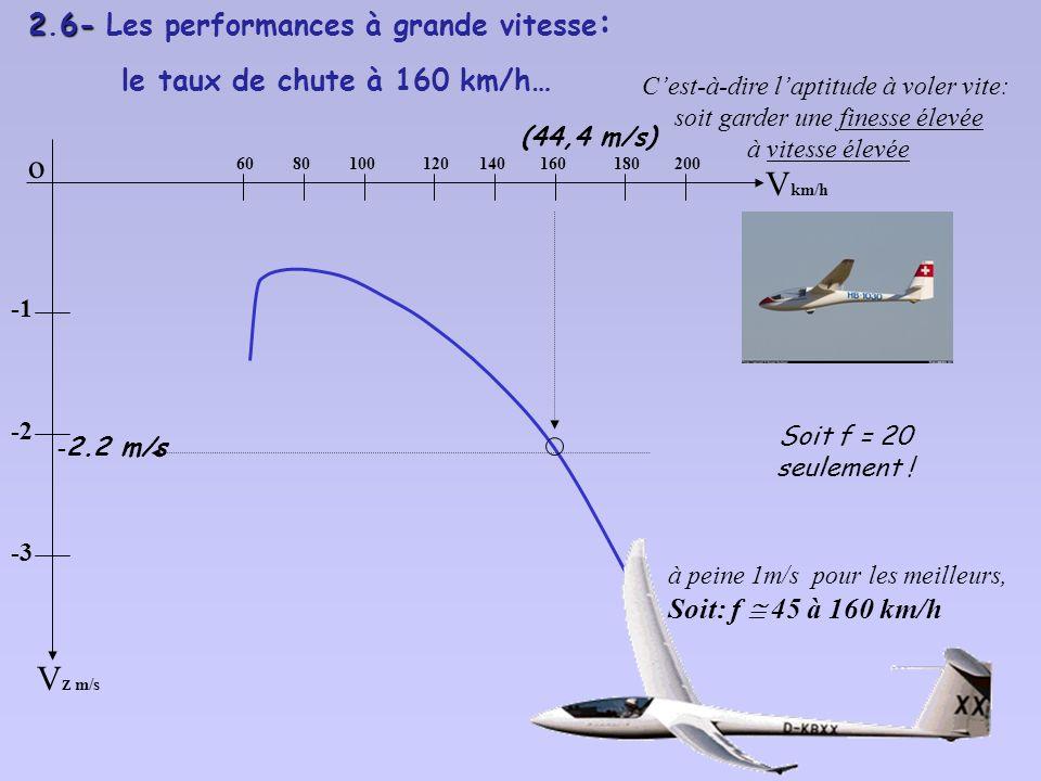 2.5-La vitesse correspondant à lincidence de décrochage : o V p Z [ m/s] -2 -3 V p [km/h] 6080100120140160180200 64 km/h = vitesse de décrochage V s i