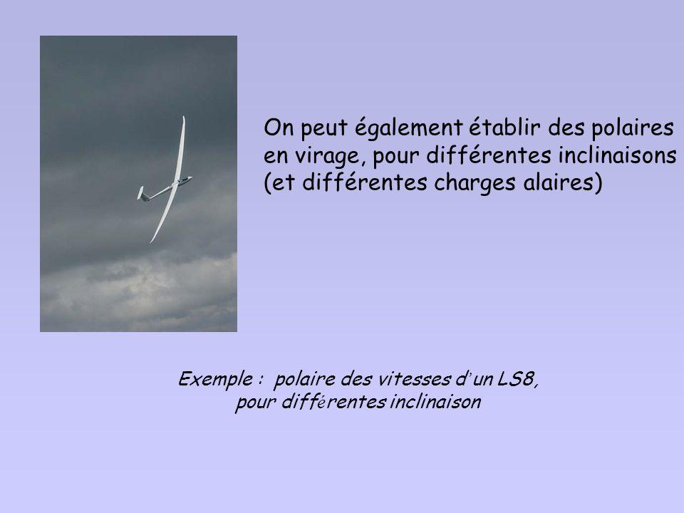 27 II - Performances du planeur 1 – Rappel de quelques définitions utiles: 1.1 angle de plané, finesse par rapport au sol, 1.2 polaire des vitesses «a