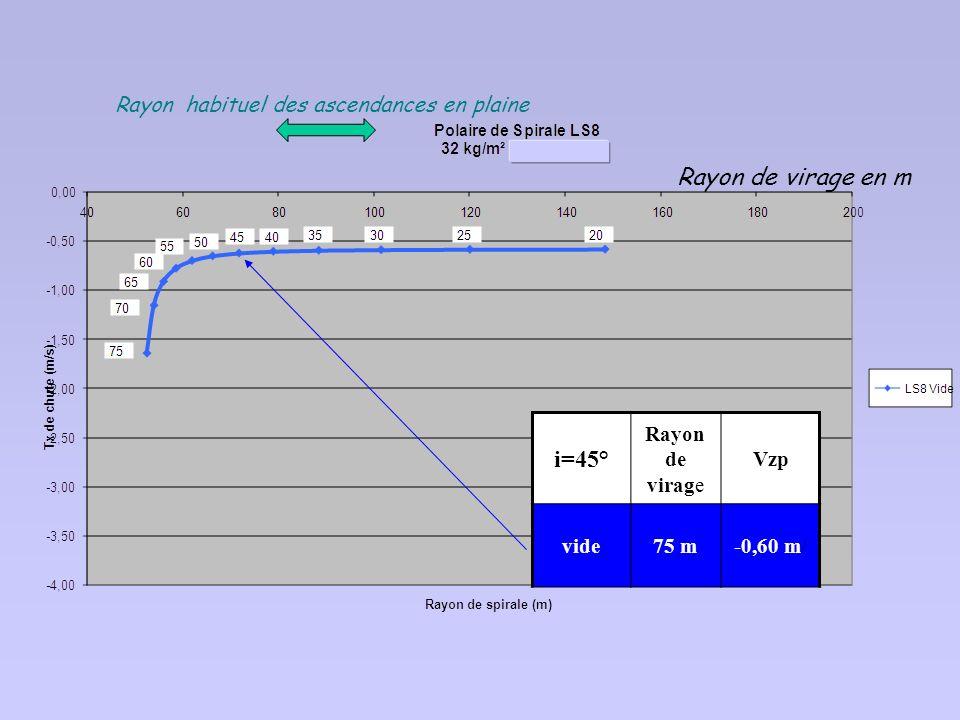 On peut également établir des polaires en virage, pour différentes inclinaisons (et différentes charges alaires) Exemple : polaire des vitesses d un L