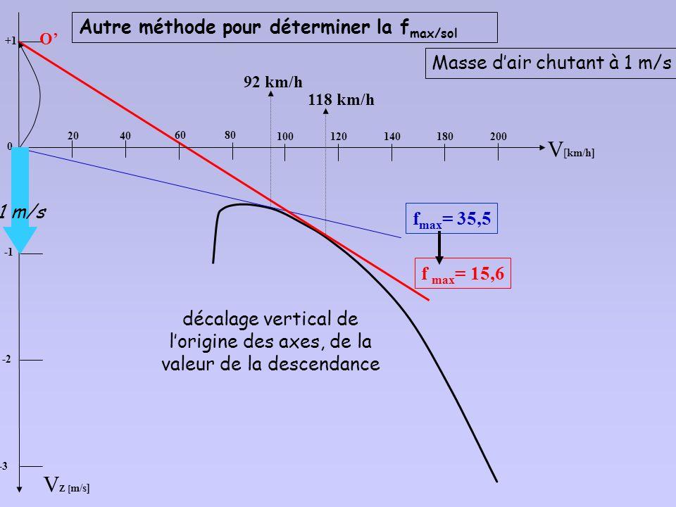 V Zp[ m/s] -2 Pour reproduire le vol du planeur dans une descendance (ici 1 m/s), il suffit donc de décaler la polaire de 1 m/s vers le bas 92 km/h 11