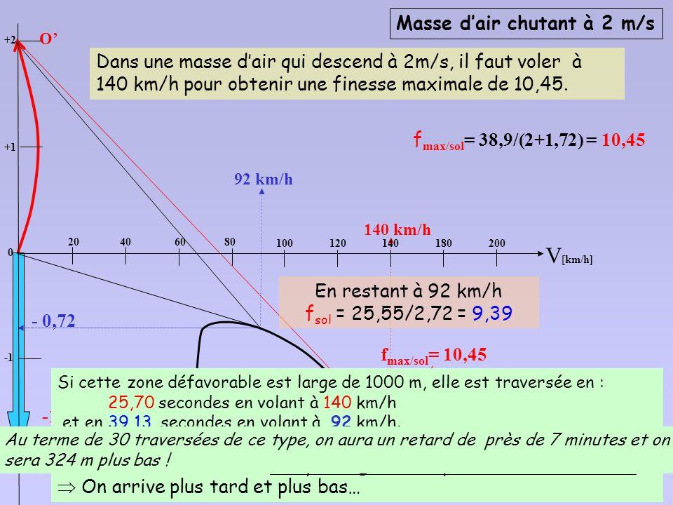 décalage vertical de lorigine des axes, de la valeur de la descendance V Z [ m/s] +1 O 92 km/h 118 km/h f max = 35,5 f max = 15,6 -2 -3 V [km/h] 6080