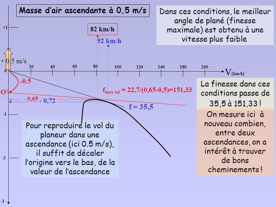 O 92 km/h 140 km/h f max/sol = 10,45 Dans une masse dair qui descend à 2m/s, il faut voler à 140 km/h pour obtenir une finesse maximale de 10,45. En r