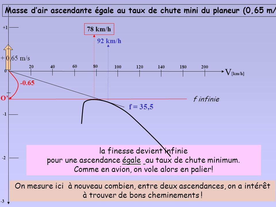 Pour reproduire le vol du planeur dans une ascendance (ici 0.5 m/s), il suffit de décaler lorigine vers le bas, de la valeur de lascendance Dans ces c