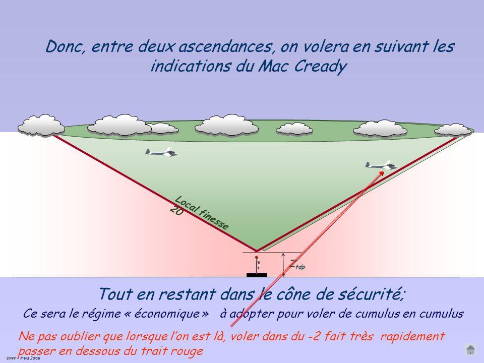 Pour connaître la vitesse de finesse max/sol Mac Cready a créé une couronne circulaire mobile, à placer autour du variomètre.. En labsence de vent En