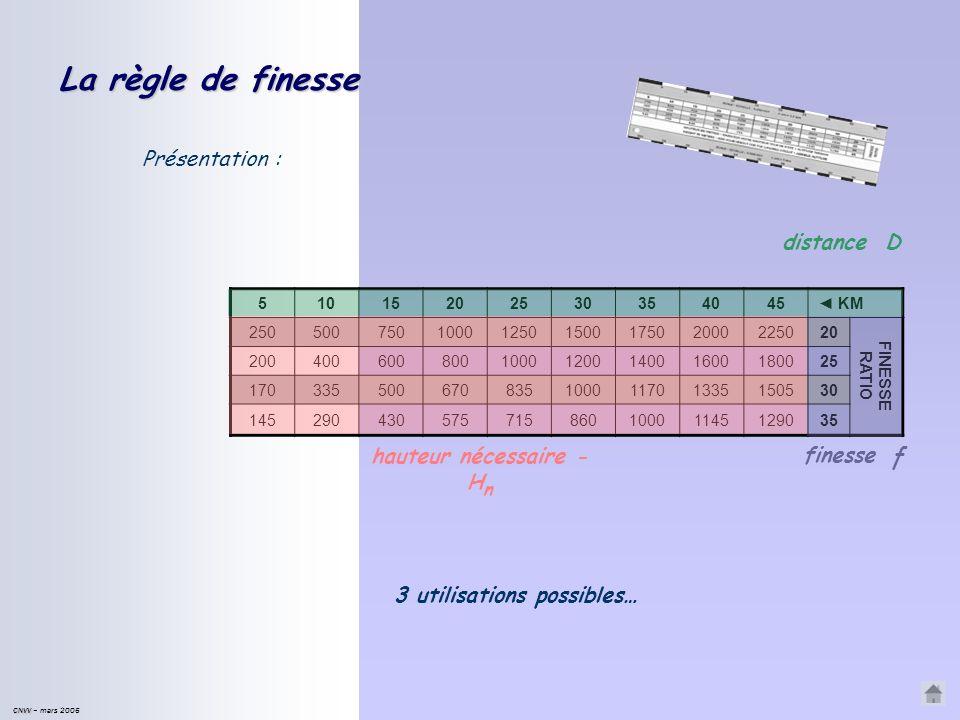 CNVV CNVV – mars 2006 Un peu de calcul mental… Les calculs en vol doivent être simples à faire… on travaille le plus souvent finesse 20. finesse 20 :