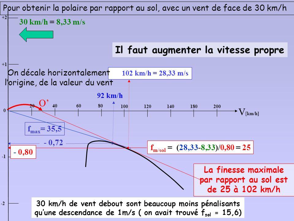 une telle zone peut être représentée comme une « boite » dair en mouvement horizontal par rapport au sol, à la vitesse du vent< 4. Finesse maximale en