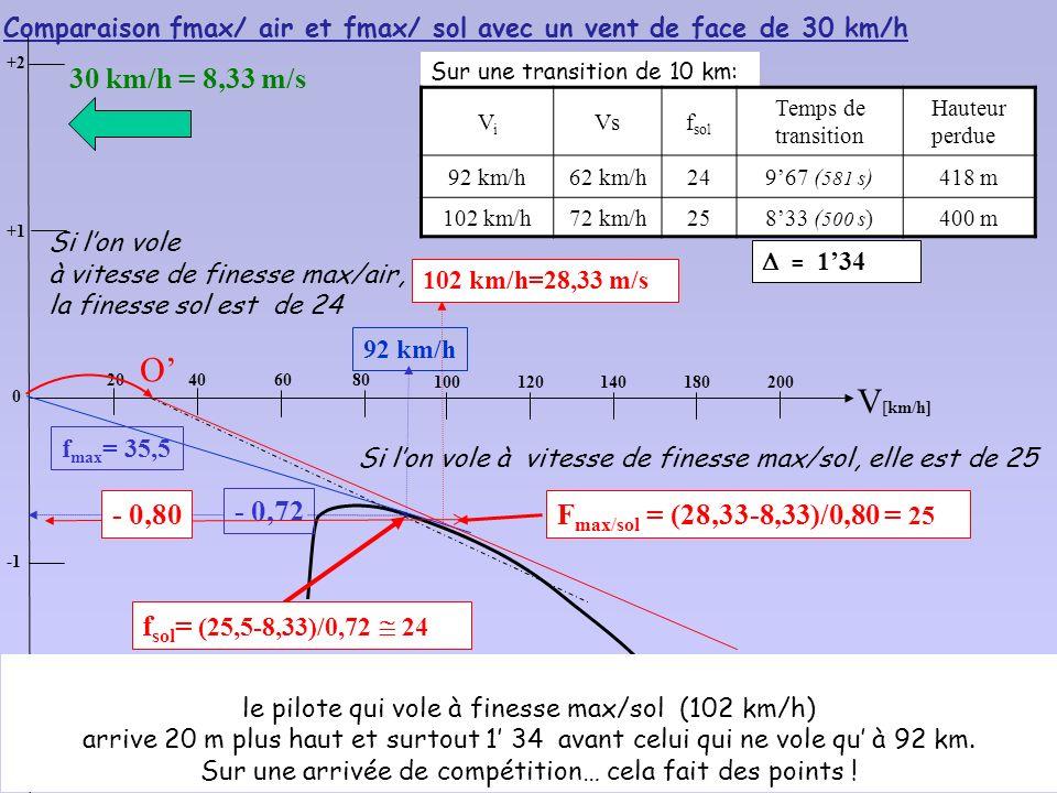 102 km/h = 28,33 m/s f max = 35,5 On décale horizontalement lorigine, de la valeur du vent Il faut augmenter la vitesse propre La finesse maximale par