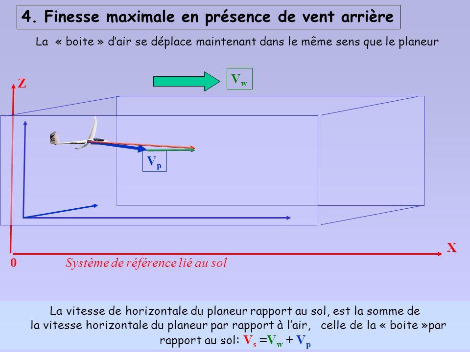 Comparaison fmax/ air et fmax/ sol avec un vent de face de 30 km/h 30 km/h = 8,33 m/s -2 -3 V [km/h] 6080 100120140180200 0 2040 +1 +2 Sur une transit
