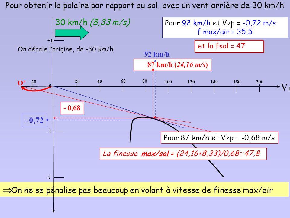 La « boite » dair se déplace maintenant dans le même sens que le planeur 4. Finesse maximale en présence de vent arrière 0 X Z Système de référence li