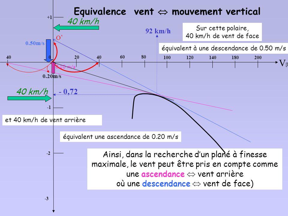 On décale lorigine, de -30 km/h On ne se pénalise pas beaucoup en volant à vitesse de finesse max/air 87 km/h (24,16 m/s) Pour obtenir la polaire par