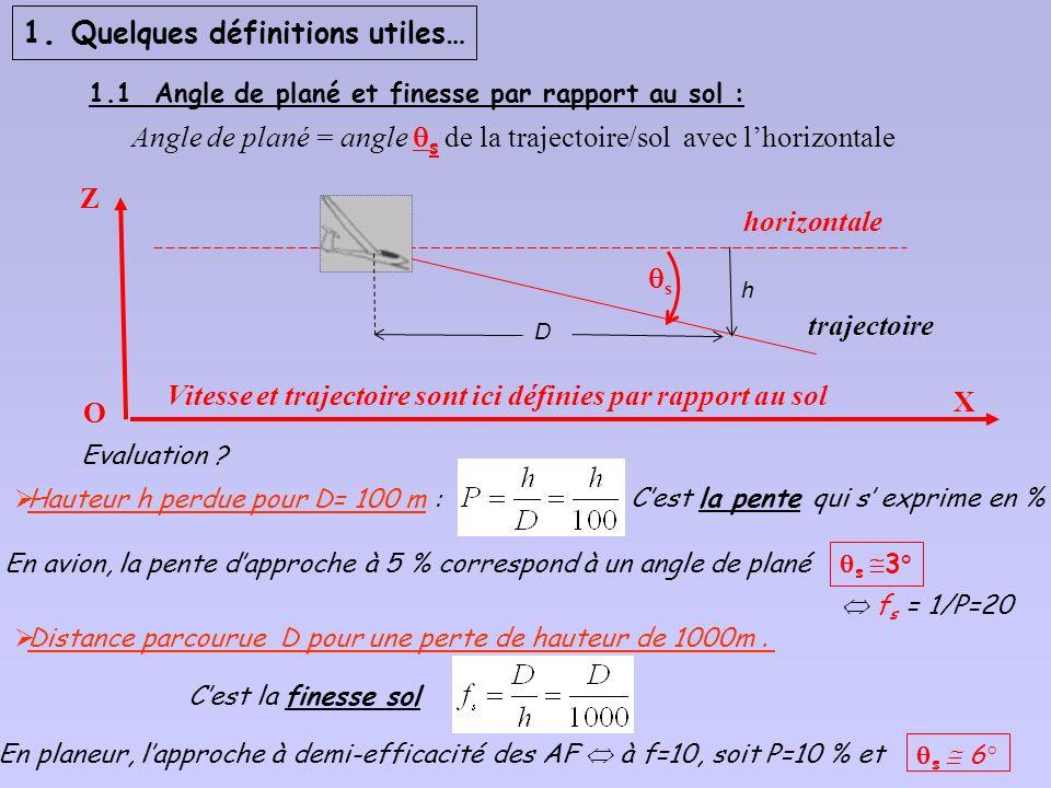 Performances du planeur 1 – Rappel de quelques définitions utiles: 1.1 angle de plané, finesse par rapport au sol, 1.2 polaire des vitesses «air » 2 -