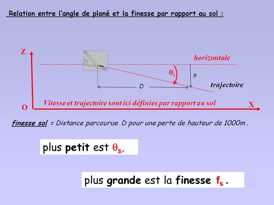 Angle de plané = angle s de la trajectoire/sol avec lhorizontale Vitesse et trajectoire sont ici définies par rapport au sol O X Z horizontale s traje