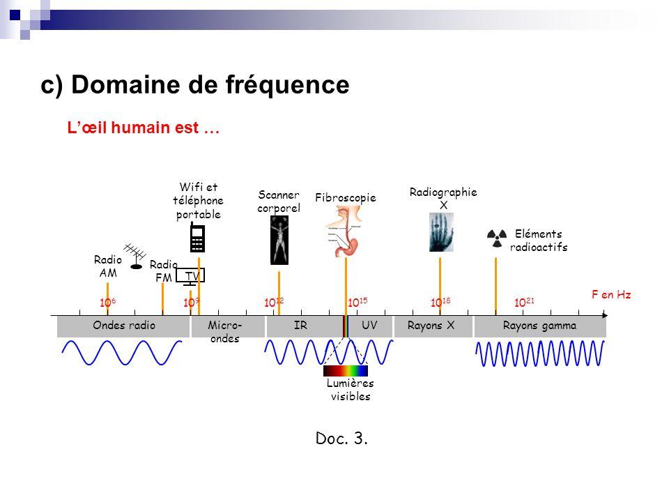 Lœil humain est … Rayons gammaRayons XUVIRMicro- ondes Ondes radio 10 6 10 9 10 12 10 15 10 18 10 21 F en Hz Radio AM Radio FM TV Wifi et téléphone po