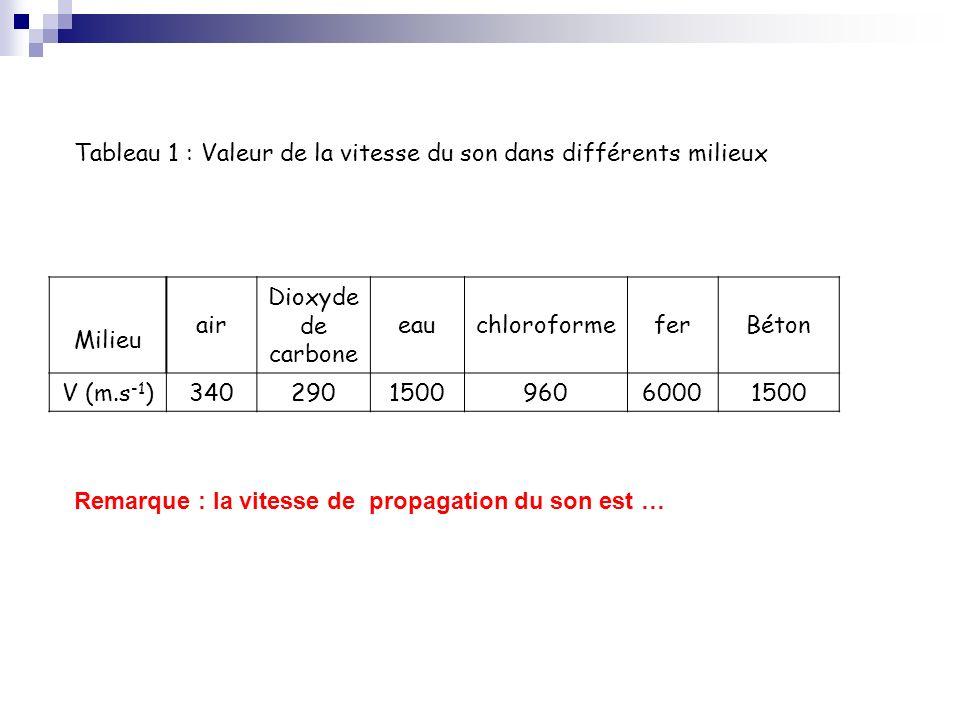 Tableau 1 : Valeur de la vitesse du son dans différents milieux Milieu air Dioxyde de carbone eauchloroformeferBéton V (m.s -1 )340290150096060001500