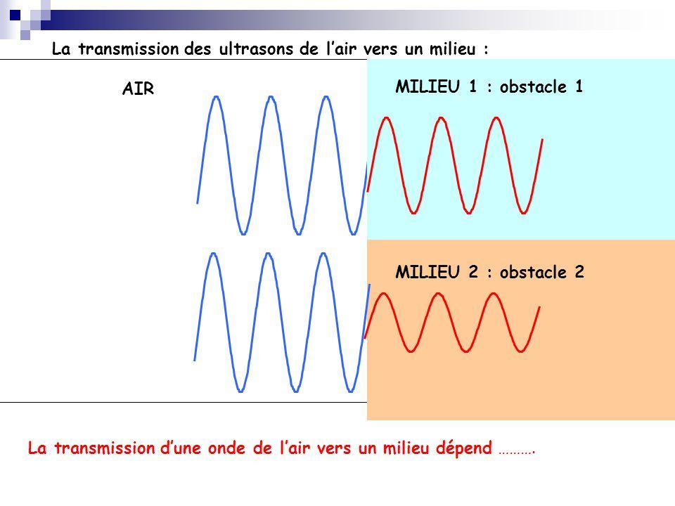 La transmission des ultrasons de lair vers un milieu : AIR MILIEU 1 : obstacle 1 La transmission dune onde de lair vers un milieu dépend ………. MILIEU 2