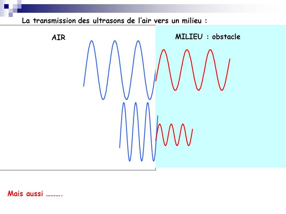 La transmission des ultrasons de lair vers un milieu : AIR MILIEU : obstacle Mais aussi ……….