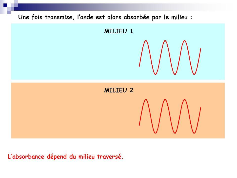 Labsorbance dépend du milieu traversé. Une fois transmise, londe est alors absorbée par le milieu : MILIEU 1 MILIEU 2
