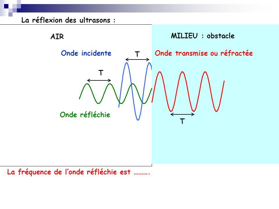 La réflexion des ultrasons : AIR MILIEU : obstacle Onde incidenteOnde transmise ou réfractée Onde réfléchie T T T La fréquence de londe réfléchie est